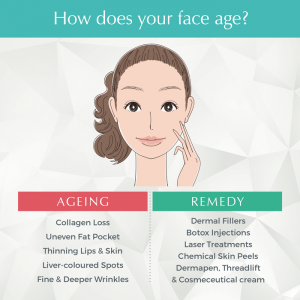 dr anil how effective anti ageing solutions