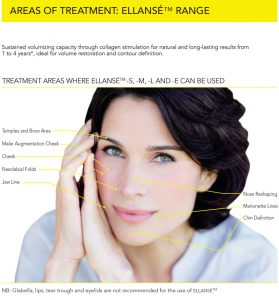 how ellanse dermal fillers work with dr anil
